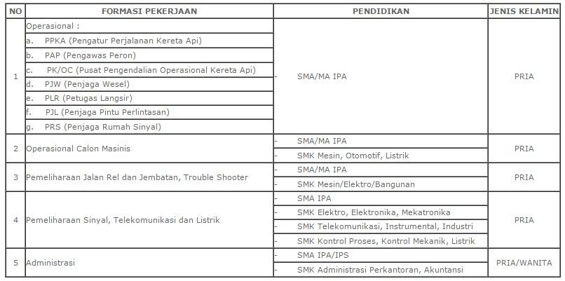 PT.Kereta Api Indonesia (Persero) - Rekrutmen Eksternal Tingkat SLTA Tahun 2016