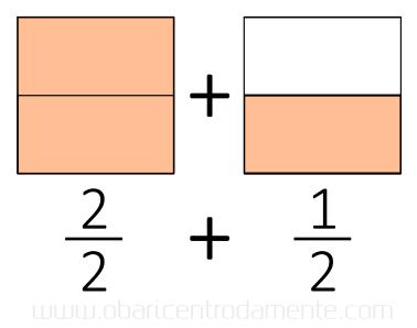 Como pensar geometricamente multiplicação de frações - um inteiro mais meio
