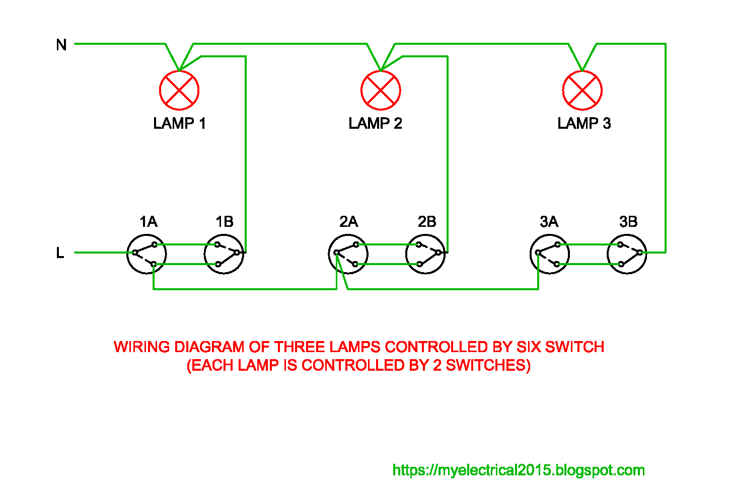 three lamps are controlled by six switches ( each lamp is controlled by two  switches )