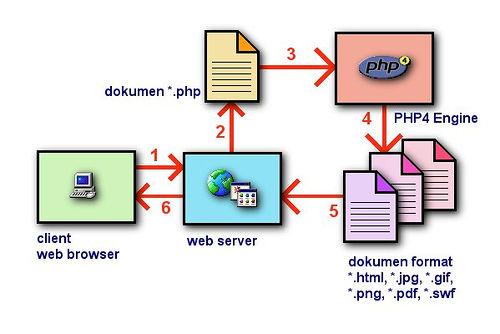 Mengenal Sejarah Singkat Bahasa Pemrograman PHP Web Server