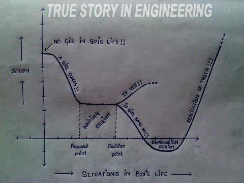 Funny Quotes On Civil Engineering Life Funny Quotes