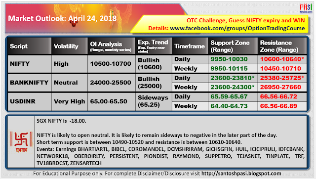 Indian Market Outlook: 20180424