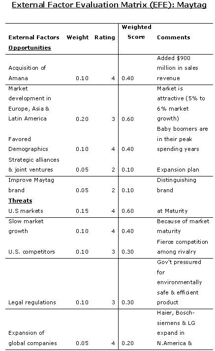 internal and external matrix