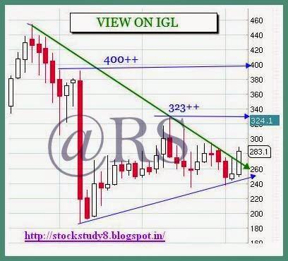 igl stock chart