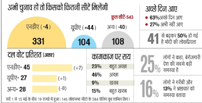 modi-govt-popularity-today-in-india-recent-survey