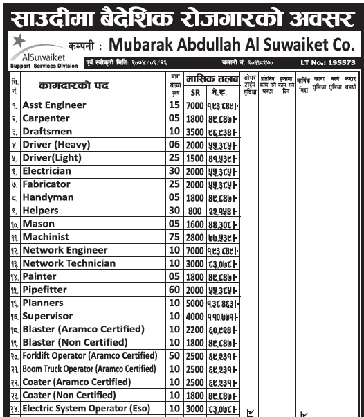 Jobs in Saudi Arabia for Nepali, Salary Rs 1,93,849
