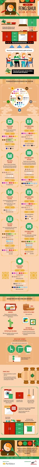 Feng shui abc 1 for Feng shui kitchen colors