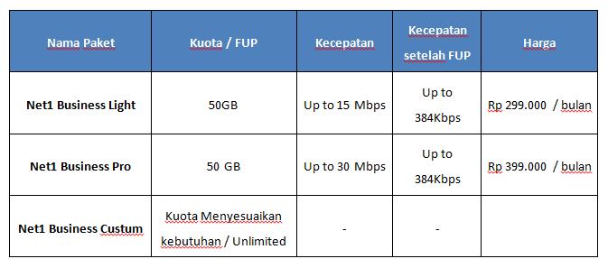 Harga Paket Internet 4G Net1 Indonesia