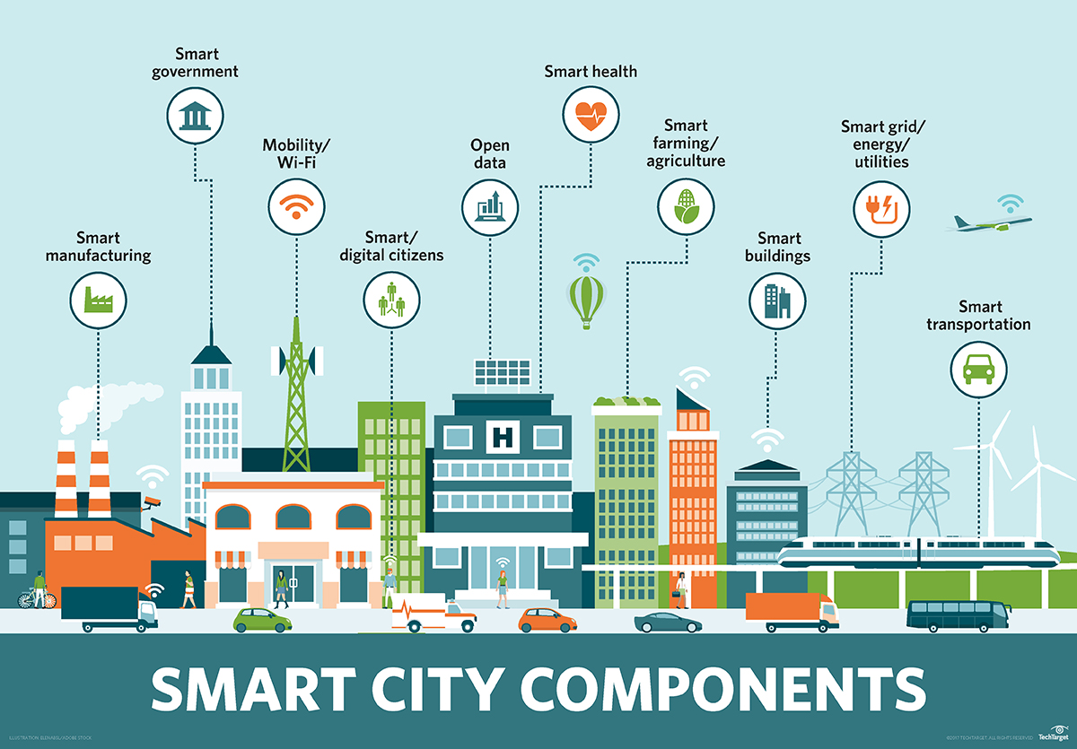 Những đặc điểm của thành phố thông minh