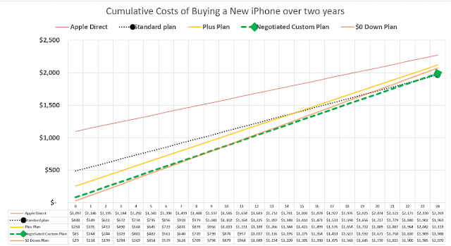 Cumulative Cost of buying a new Phone over two years