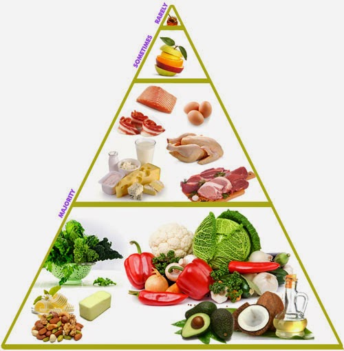 Lchf Food Pyramid Diet Doctor