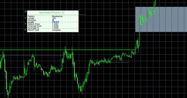 Panduan trader forex untuk level support dan resistance