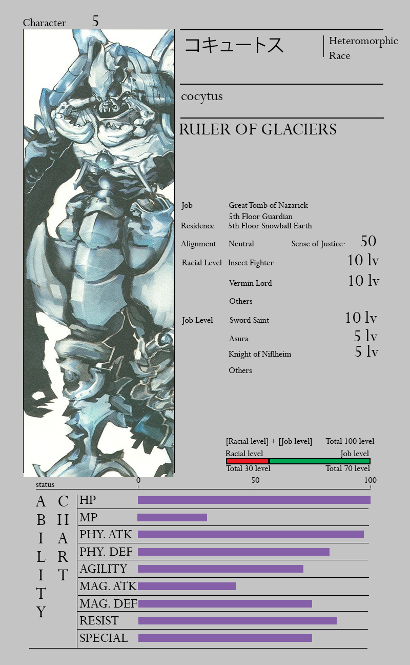 Overlord Light Novel Translated Character Sheets - Overlord