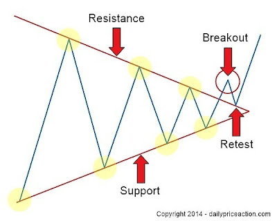 Forex day trading trend lines