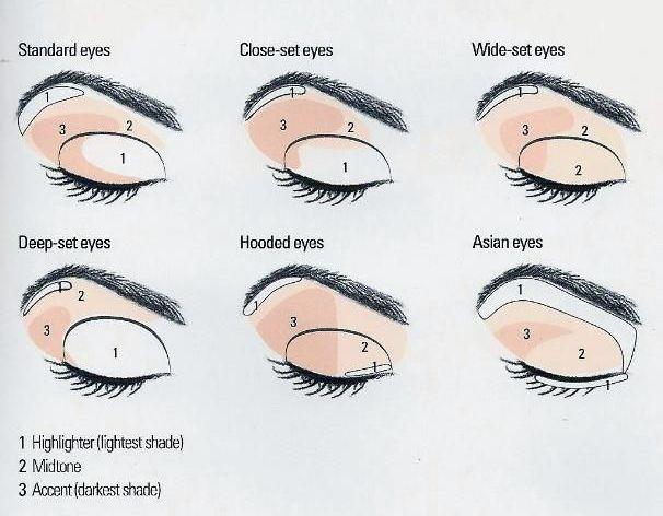eyeshadow order