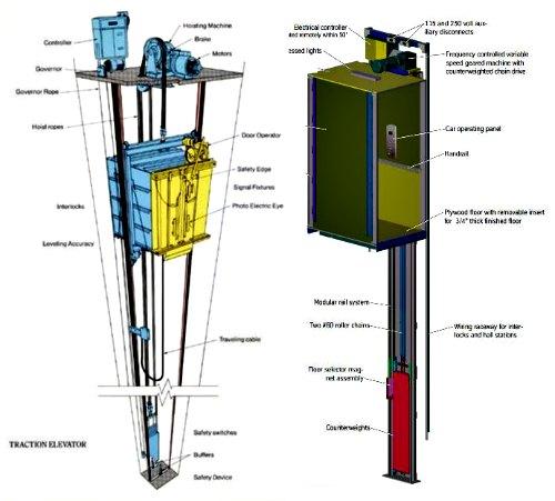Lift Elektrik dan Hidrolik