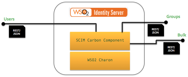 WSO2 Identity Server can act as either a SCIM provide or a ...