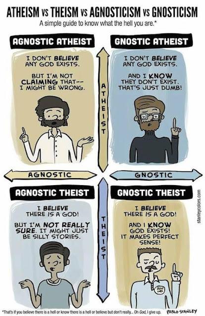 Theis, Atheis, Agnostik, dan Gnostik