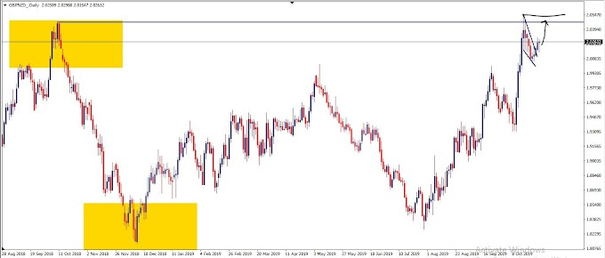 Intraday teknikal analisis pair GBPNZD