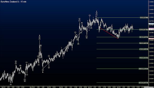 Elliott Wave Forex Signals - AUDNZD Trade Hits 74 Pip Profit