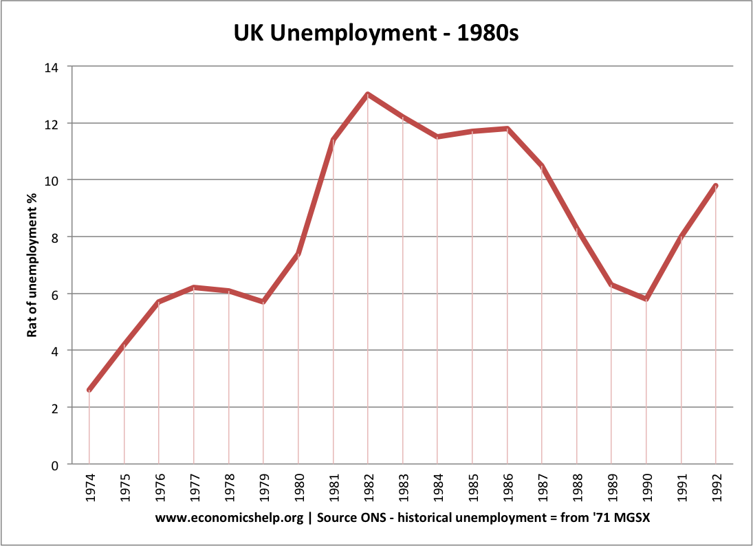 economics essays uk economy under mrs thatcher  as unemployment reached the unprecedented level of 3 million 1 there was widesp criticism of the government during 1981 in a famous letter to the