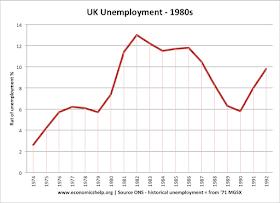 unemployment 1980s