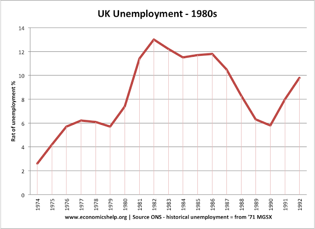 employment and inflation essays