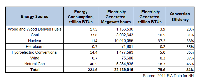 Energy Conversion Table Natural Gas