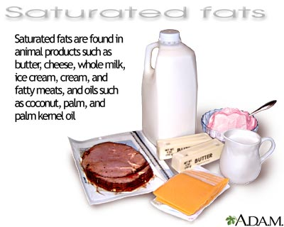 Saturated Fat Pictures 120