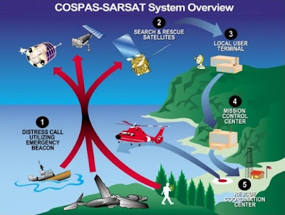 Distress Beacon Cospas-Sarsat