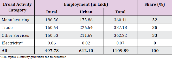 Employment in MSME Sector in India (2015-16)