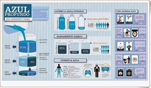http://1.bp.blogspot.com/-tn-0UQgtQNc/ULbVOLJqQiI/AAAAAAAABQ4/uz-w2sMykoE/s1600/Infografi%CC%81a-agua2.jpg
