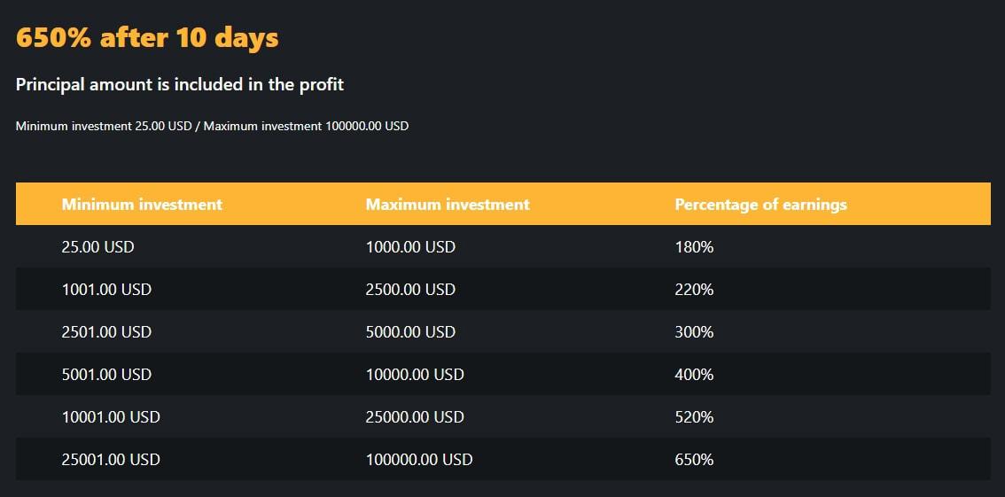 Инвестиционные планы Amadeus Bank 3