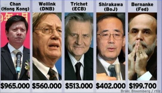 Economics In Pictures: Salaries of Central Bankers around the world