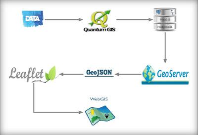 Proses Alur Data