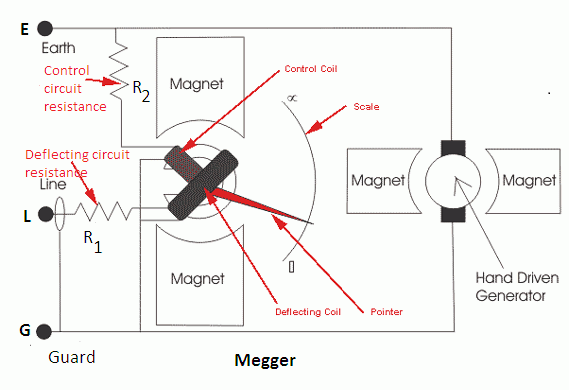 Working Principle Of Megger Your Electrical Guide