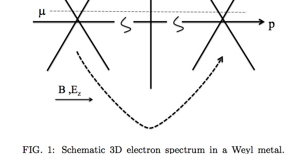 Condensed concepts: A distinct experimental signature of