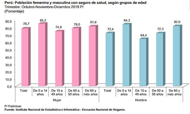 Población femenina y masculina con seguro de seguro de salud, por edad