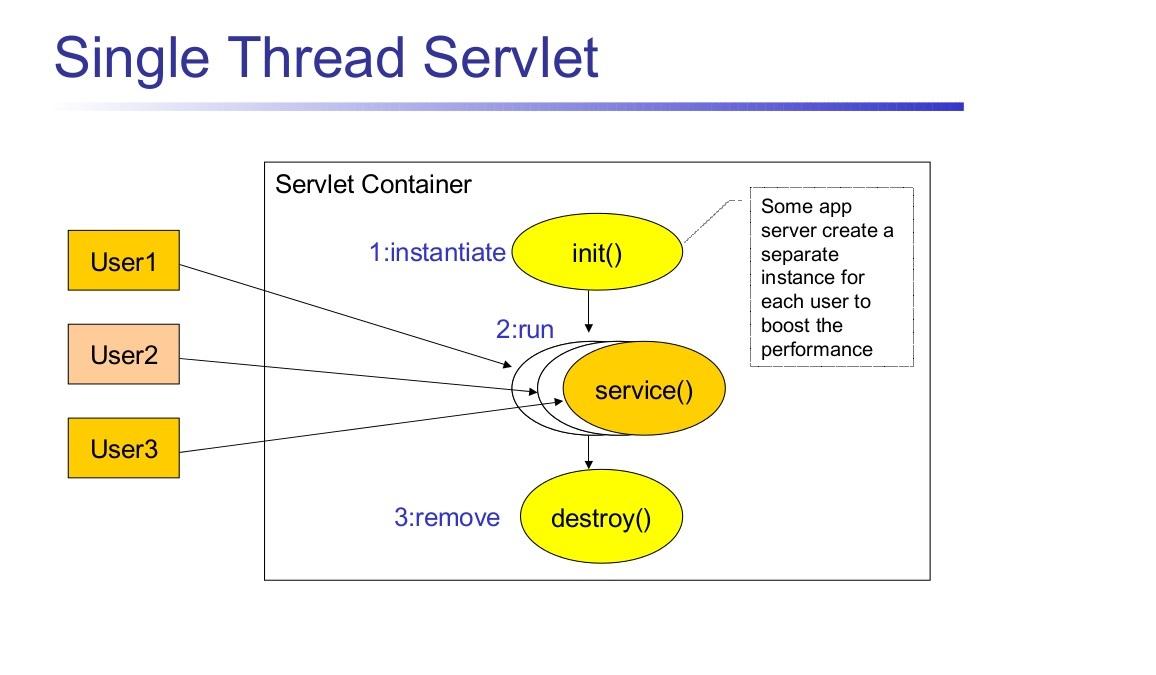 Servlet singlethreadmodel