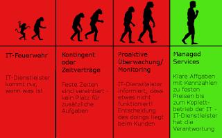Evolution der IT-Dienstleister