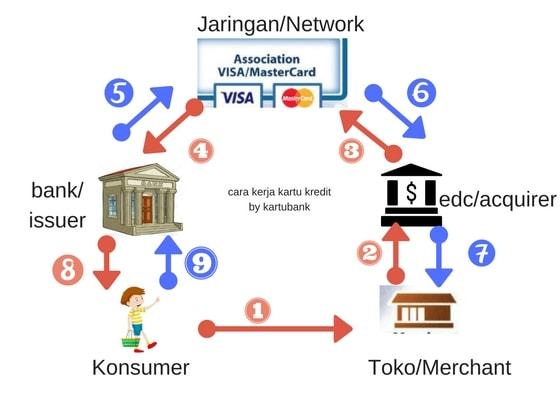 Diagram flow transaksi kartu kredit pembayaran penuh