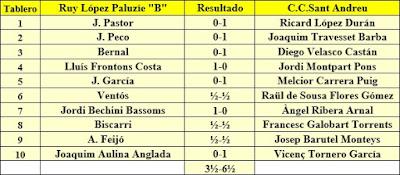 Ronda 10 del campeonato de Catalunya por equipos de 1962