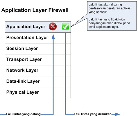 Cara kerja application level gateway