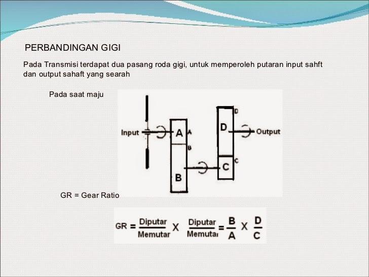 Transmisi manual pada mobil perbandingan gigi kombinasi dasar roda gigi ccuart Images