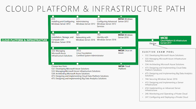 MCSE Cloud Platform and Infrastructure certification track