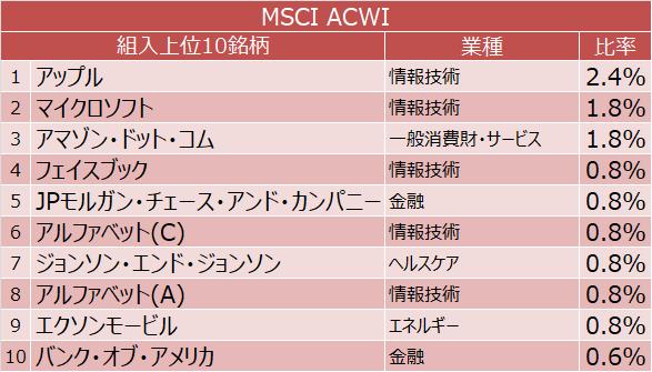 MSCI ACWI 組入上位10銘柄