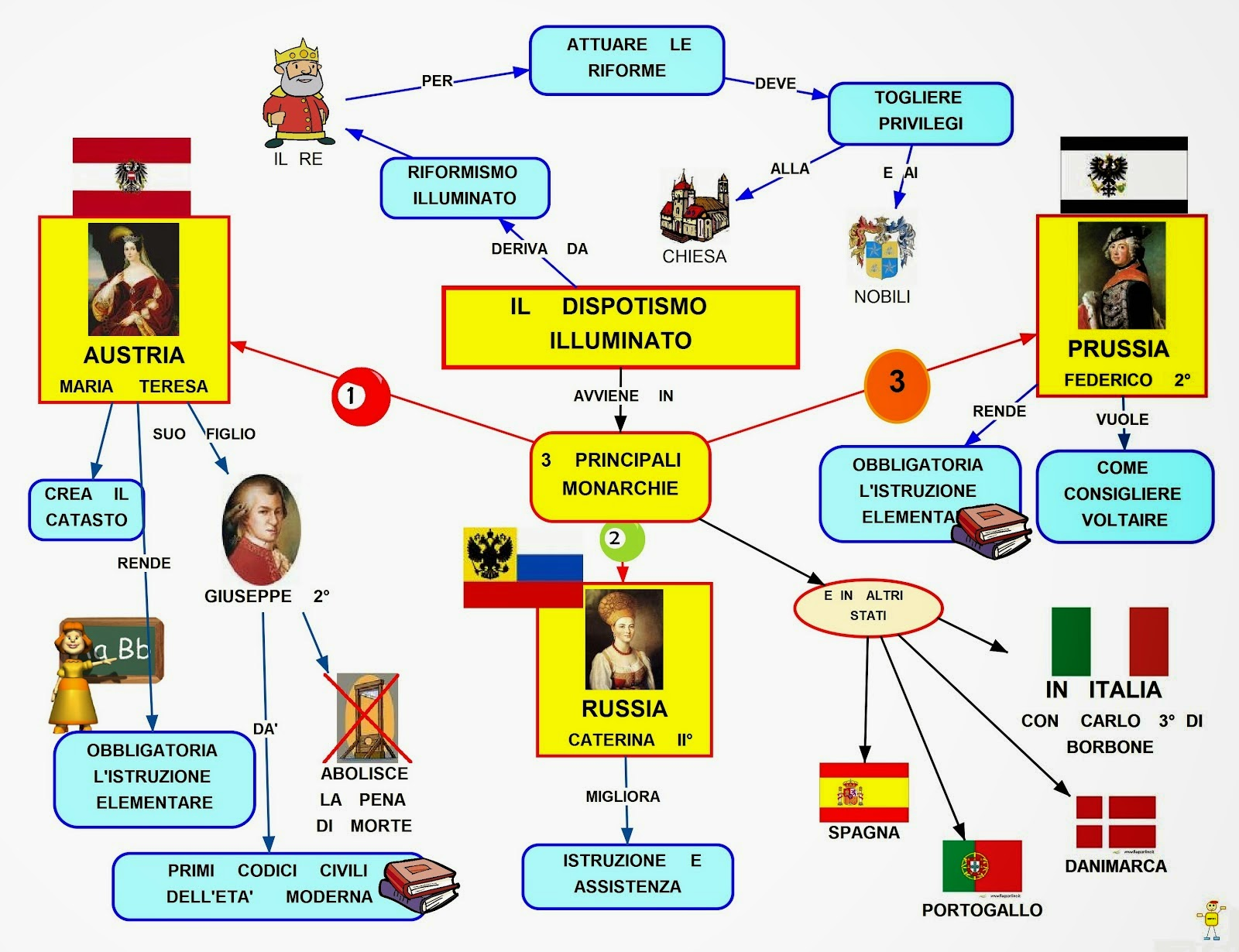 Mappa concettuale Dispotismo illuminato  Scuolissimacom