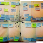 SWOT in Medical Practice