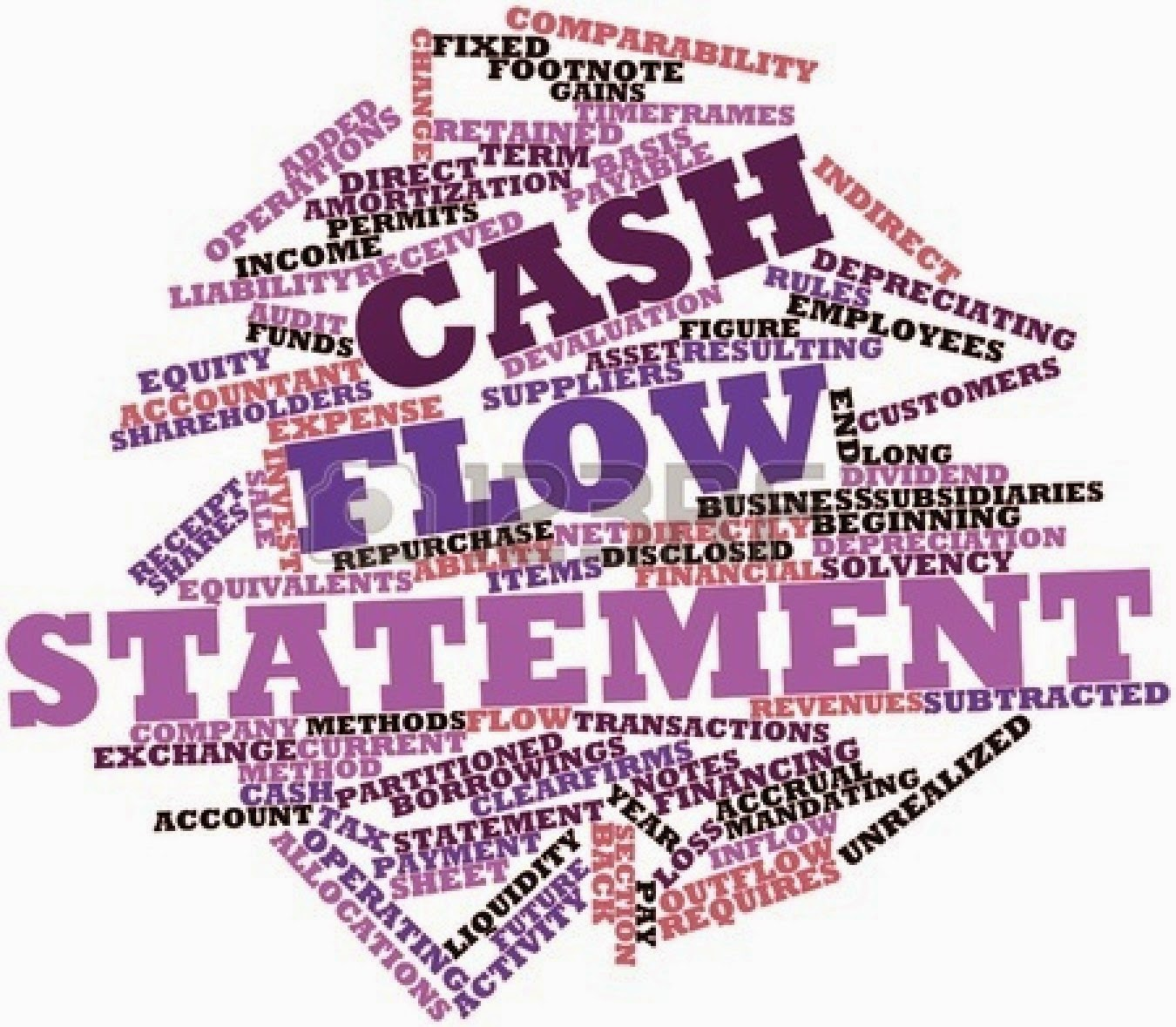 Cash Flow Statements Accounting Basics Day 9