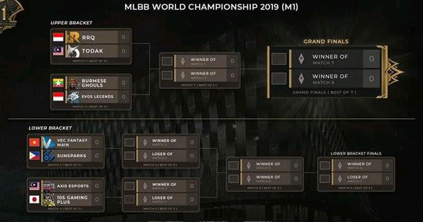 Jadwal 8 Besar Playoffs M1 Mobile Legend 2019 Malaysia ...